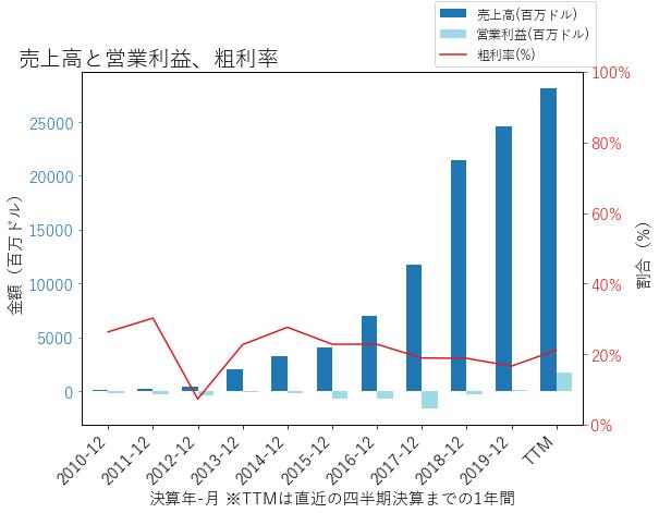 TSLAの売上高と営業利益、粗利率のグラフ