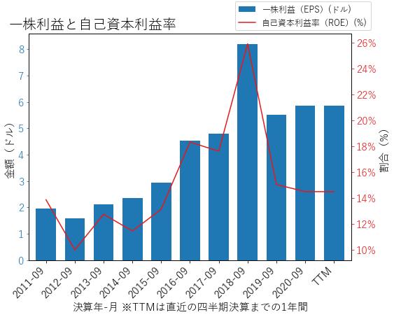 TSNのEPSとROEのグラフ