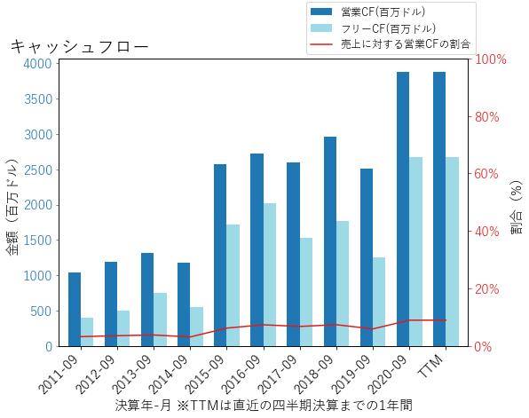 TSNのキャッシュフローのグラフ