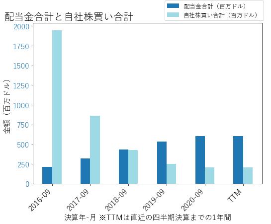 TSNの配当合計と自社株買いのグラフ