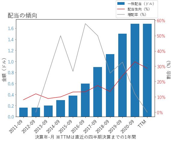 TSNの配当の傾向のグラフ
