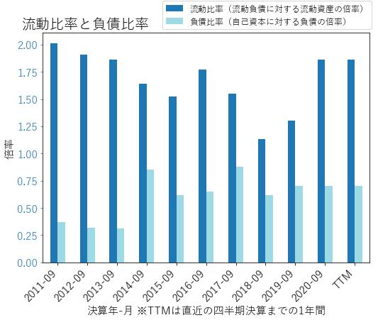 TSNのバランスシートの健全性のグラフ
