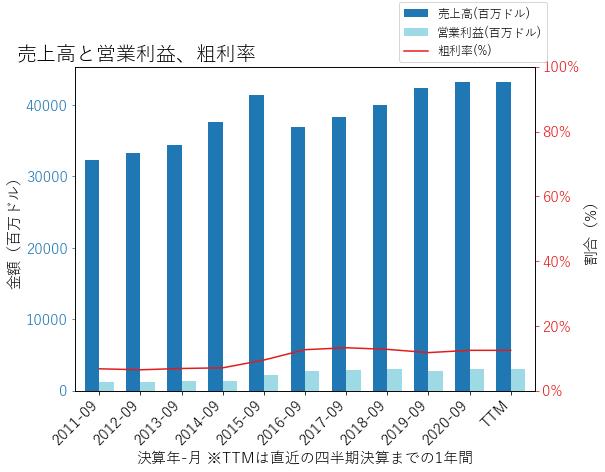 TSNの売上高と営業利益、粗利率のグラフ