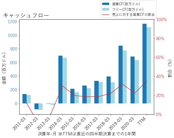 TTWOのキャッシュフローのグラフ