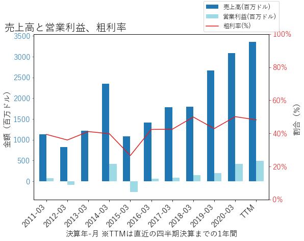TTWOの売上高と営業利益、粗利率のグラフ