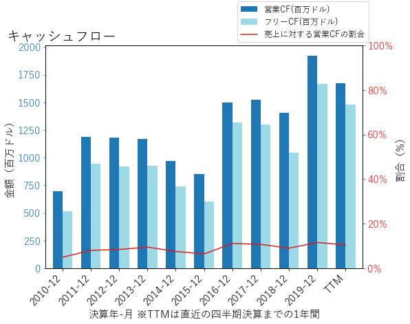 TTのキャッシュフローのグラフ