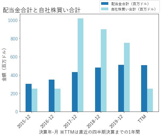 TTの配当合計と自社株買いのグラフ