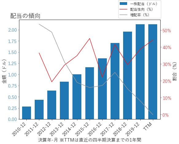 TTの配当の傾向のグラフ