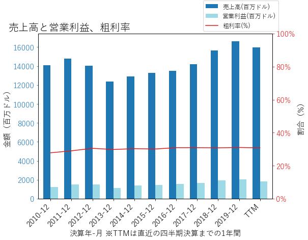 TTの売上高と営業利益、粗利率のグラフ