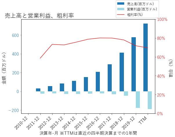 TWOUの売上高と営業利益、粗利率のグラフ