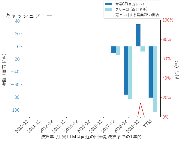 TXGのキャッシュフローのグラフ
