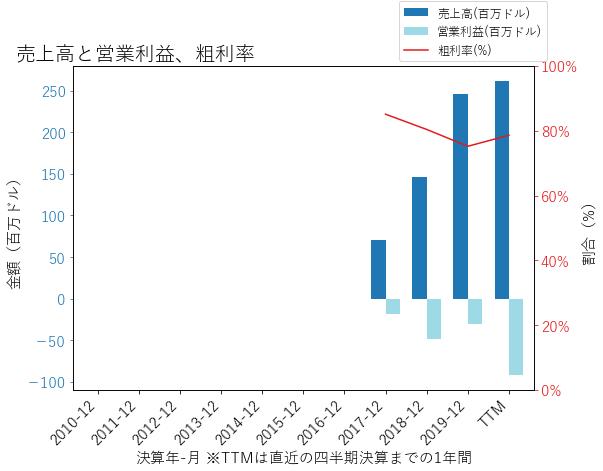 TXGの売上高と営業利益、粗利率のグラフ