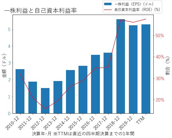 TXNのEPSとROEのグラフ