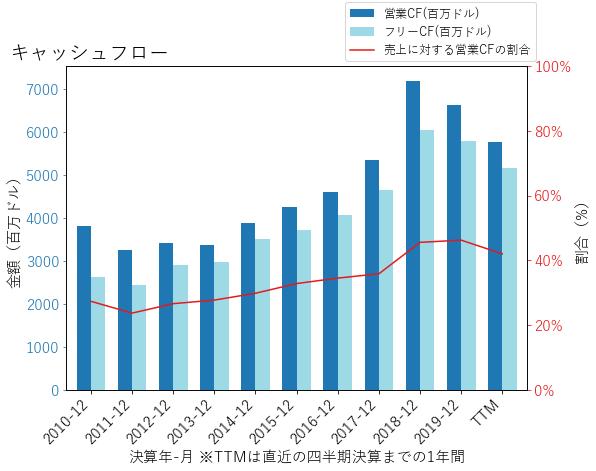 TXNのキャッシュフローのグラフ
