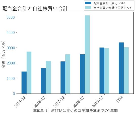TXNの配当合計と自社株買いのグラフ