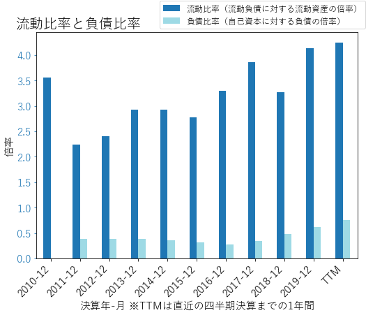 TXNのバランスシートの健全性のグラフ