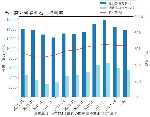 TXNの売上高と営業利益、粗利率のグラフ