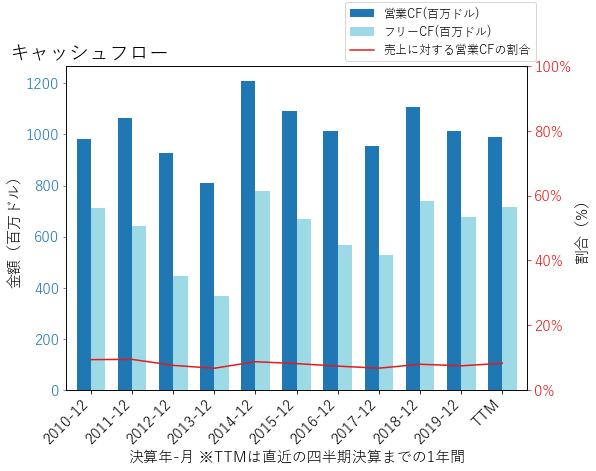 TXTのキャッシュフローのグラフ