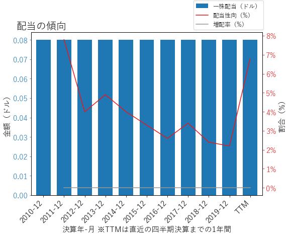 TXTの配当の傾向のグラフ