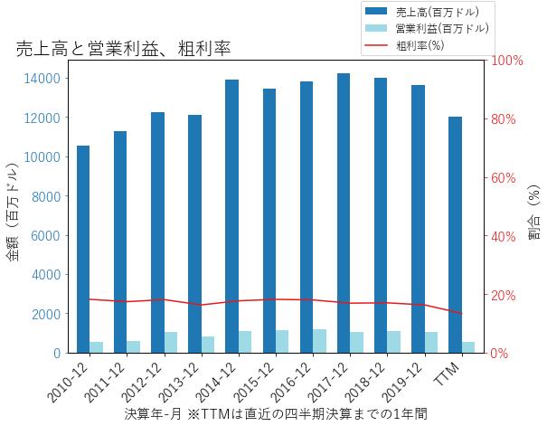 TXTの売上高と営業利益、粗利率のグラフ
