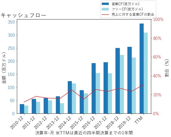 TYLのキャッシュフローのグラフ