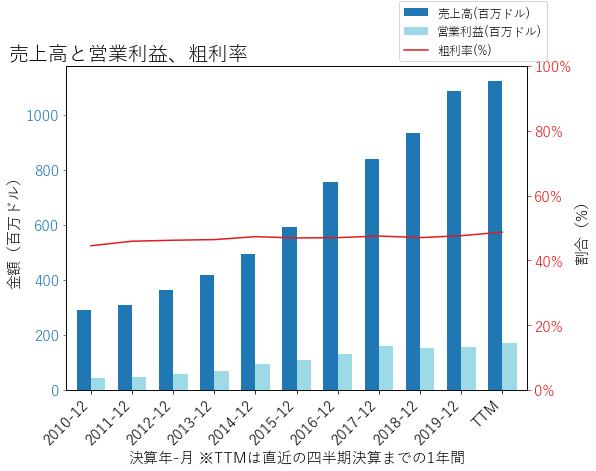 TYLの売上高と営業利益、粗利率のグラフ