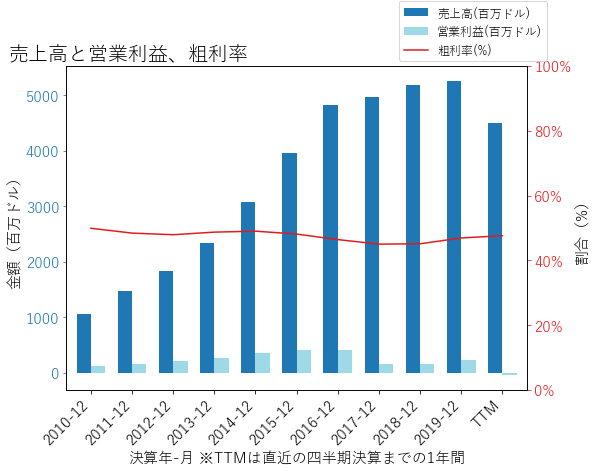 UAAの売上高と営業利益、粗利率のグラフ