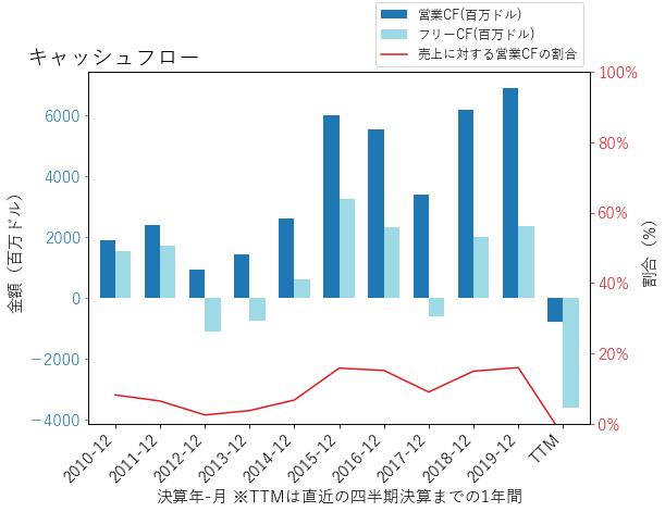 UALのキャッシュフローのグラフ