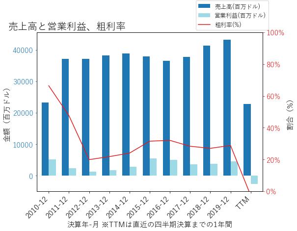 UALの売上高と営業利益、粗利率のグラフ