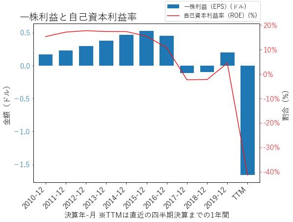UAのEPSとROEのグラフ
