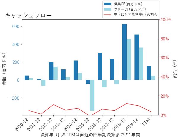 UAのキャッシュフローのグラフ