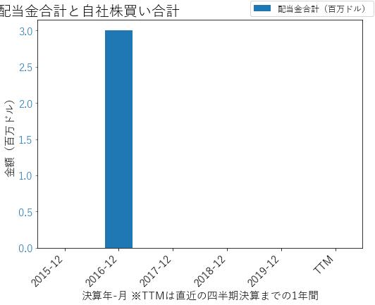 UAの配当合計と自社株買いのグラフ