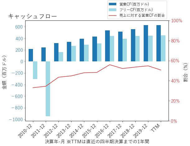 UDRのキャッシュフローのグラフ