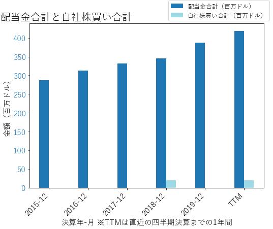 UDRの配当合計と自社株買いのグラフ