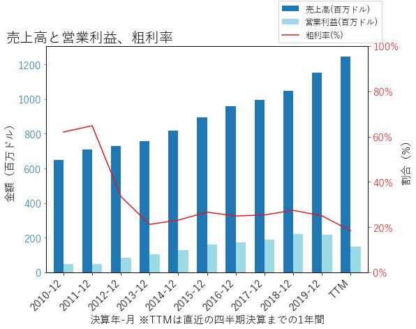 UDRの売上高と営業利益、粗利率のグラフ