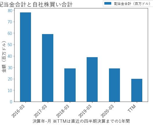 UHALの配当合計と自社株買いのグラフ