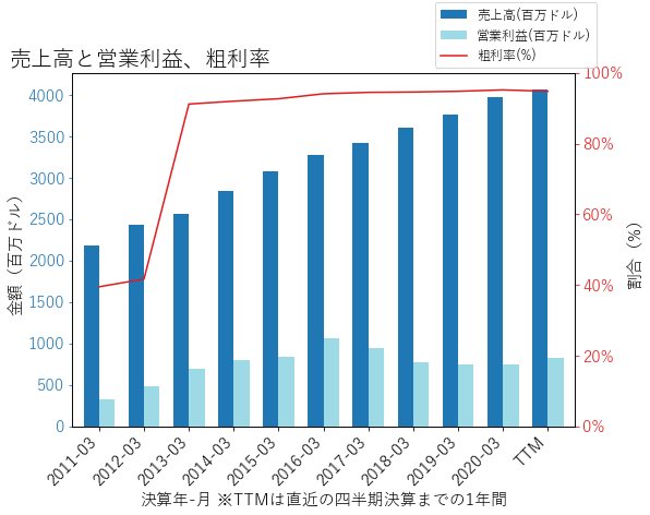 UHALの売上高と営業利益、粗利率のグラフ
