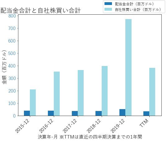 UHSの配当合計と自社株買いのグラフ