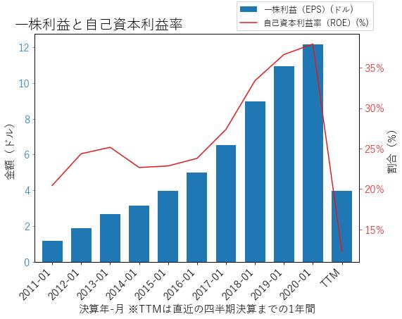 ULTAのEPSとROEのグラフ