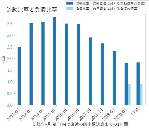 ULTAのバランスシートの健全性のグラフ