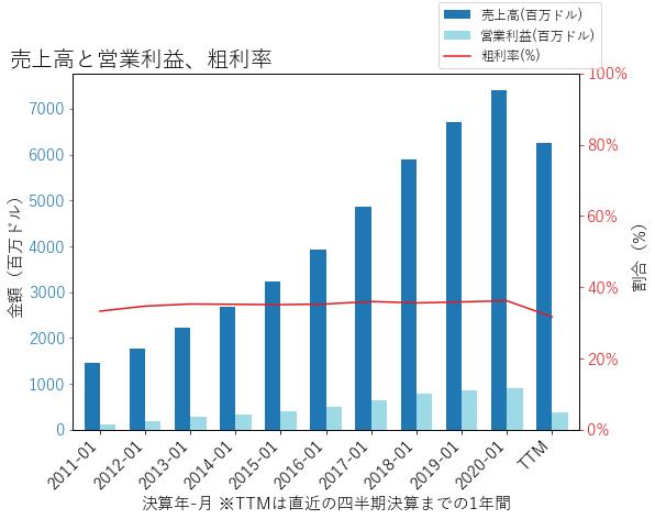 ULTAの売上高と営業利益、粗利率のグラフ