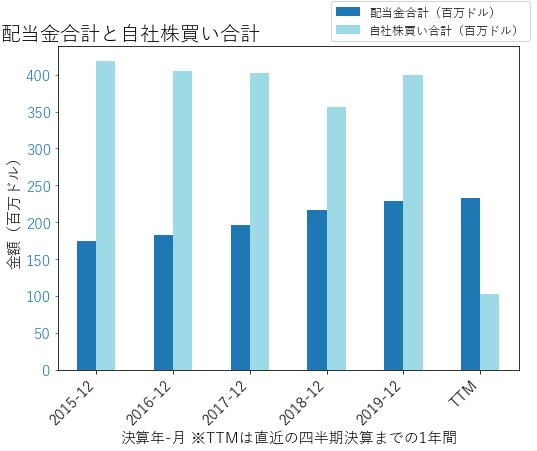 UNMの配当合計と自社株買いのグラフ