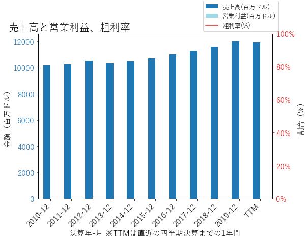 UNMの売上高と営業利益、粗利率のグラフ