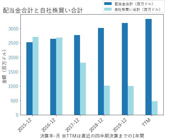 UPSの配当合計と自社株買いのグラフ