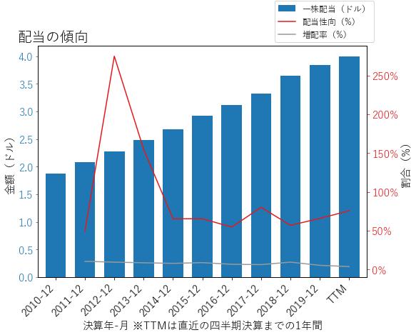 UPSの配当の傾向のグラフ