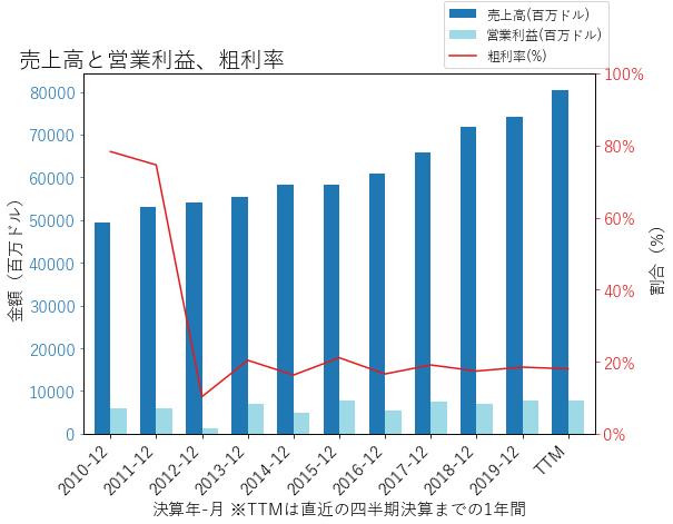 UPSの売上高と営業利益、粗利率のグラフ