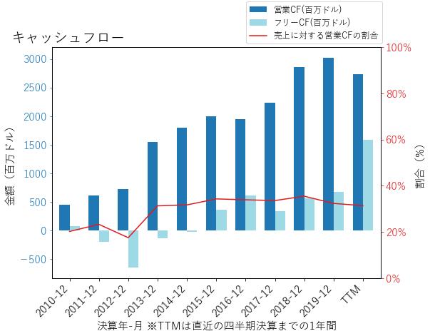 URIのキャッシュフローのグラフ