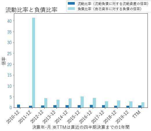 URIのバランスシートの健全性のグラフ