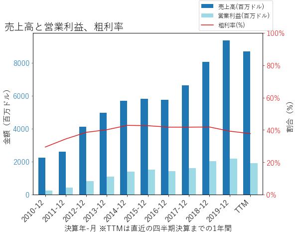 URIの売上高と営業利益、粗利率のグラフ