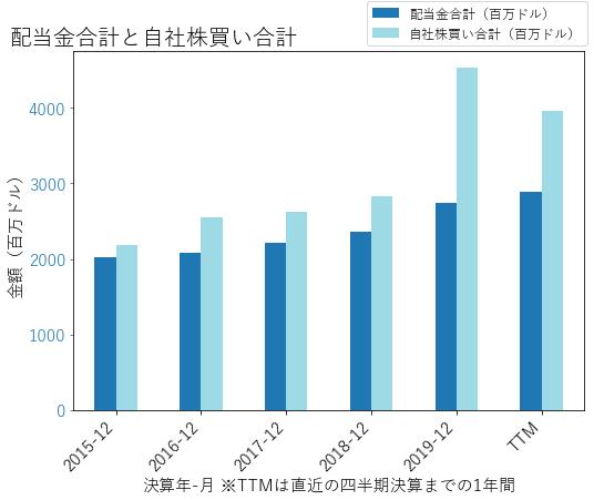 USBの配当合計と自社株買いのグラフ